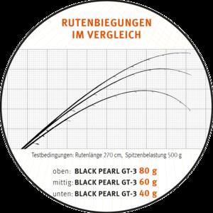 Prut Sportex Black Pearl GT-3 ULR 2,10m 2-8g - 5